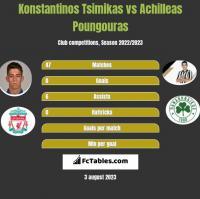 Konstantinos Tsimikas vs Achilleas Poungouras h2h player stats