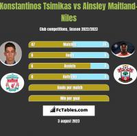 Konstantinos Tsimikas vs Ainsley Maitland-Niles h2h player stats