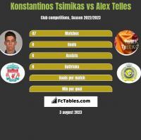 Konstantinos Tsimikas vs Alex Telles h2h player stats
