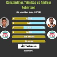 Konstantinos Tsimikas vs Andrew Robertson h2h player stats