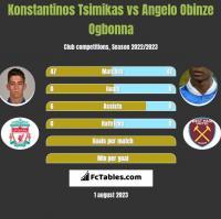 Konstantinos Tsimikas vs Angelo Obinze Ogbonna h2h player stats