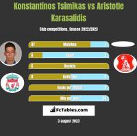 Konstantinos Tsimikas vs Aristotle Karasalidis h2h player stats