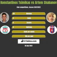 Konstantinos Tsimikas vs Artem Shabanov h2h player stats