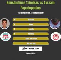 Konstantinos Tsimikas vs Avraam Papadopoulos h2h player stats