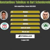 Konstantinos Tsimikas vs Bart Schenkeveld h2h player stats