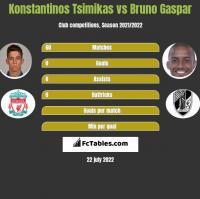 Konstantinos Tsimikas vs Bruno Gaspar h2h player stats