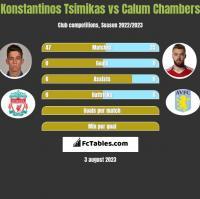 Konstantinos Tsimikas vs Calum Chambers h2h player stats