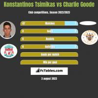 Konstantinos Tsimikas vs Charlie Goode h2h player stats