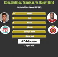 Konstantinos Tsimikas vs Daley Blind h2h player stats