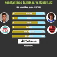 Konstantinos Tsimikas vs David Luiz h2h player stats