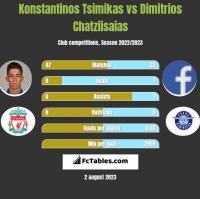 Konstantinos Tsimikas vs Dimitrios Chatziisaias h2h player stats