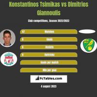 Konstantinos Tsimikas vs Dimitrios Giannoulis h2h player stats