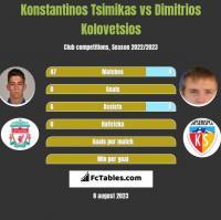 Konstantinos Tsimikas vs Dimitrios Kolovetsios h2h player stats