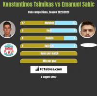 Konstantinos Tsimikas vs Emanuel Sakic h2h player stats