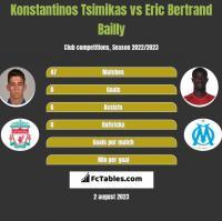 Konstantinos Tsimikas vs Eric Bertrand Bailly h2h player stats
