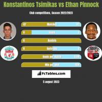 Konstantinos Tsimikas vs Ethan Pinnock h2h player stats