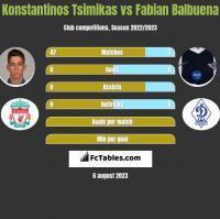 Konstantinos Tsimikas vs Fabian Balbuena h2h player stats