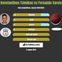 Konstantinos Tsimikas vs Fernando Varela h2h player stats