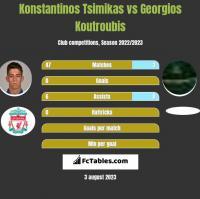 Konstantinos Tsimikas vs Georgios Koutroubis h2h player stats