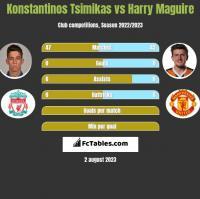 Konstantinos Tsimikas vs Harry Maguire h2h player stats