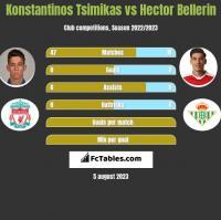 Konstantinos Tsimikas vs Hector Bellerin h2h player stats