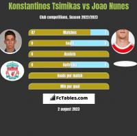 Konstantinos Tsimikas vs Joao Nunes h2h player stats
