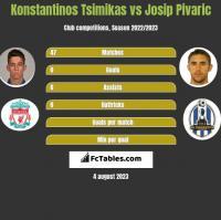Konstantinos Tsimikas vs Josip Pivaric h2h player stats