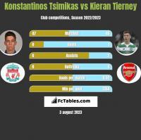Konstantinos Tsimikas vs Kieran Tierney h2h player stats