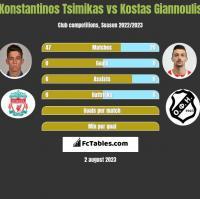 Konstantinos Tsimikas vs Kostas Giannoulis h2h player stats