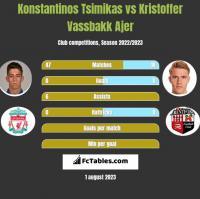 Konstantinos Tsimikas vs Kristoffer Vassbakk Ajer h2h player stats