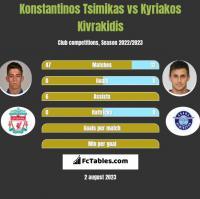 Konstantinos Tsimikas vs Kyriakos Kivrakidis h2h player stats