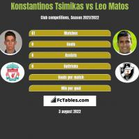 Konstantinos Tsimikas vs Leo Matos h2h player stats
