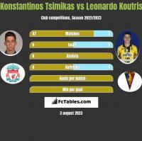 Konstantinos Tsimikas vs Leonardo Koutris h2h player stats