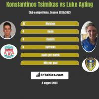 Konstantinos Tsimikas vs Luke Ayling h2h player stats