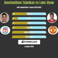 Konstantinos Tsimikas vs Luke Shaw h2h player stats