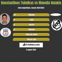 Konstantinos Tsimikas vs Manolis Bolakis h2h player stats
