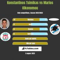Konstantinos Tsimikas vs Marios Oikonomou h2h player stats