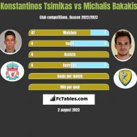 Konstantinos Tsimikas vs Michalis Bakakis h2h player stats