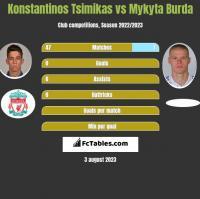 Konstantinos Tsimikas vs Mykyta Burda h2h player stats