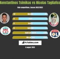 Konstantinos Tsimikas vs Nicolas Tagliafico h2h player stats