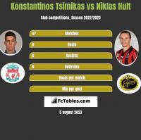 Konstantinos Tsimikas vs Niklas Hult h2h player stats