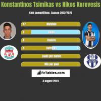Konstantinos Tsimikas vs Nikos Korovesis h2h player stats