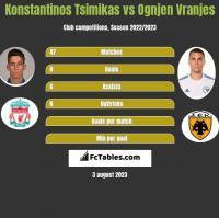 Konstantinos Tsimikas vs Ognjen Vranjes h2h player stats