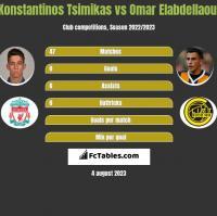 Konstantinos Tsimikas vs Omar Elabdellaoui h2h player stats