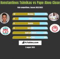 Konstantinos Tsimikas vs Pape Abou Cisse h2h player stats