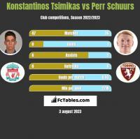 Konstantinos Tsimikas vs Perr Schuurs h2h player stats