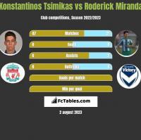 Konstantinos Tsimikas vs Roderick Miranda h2h player stats