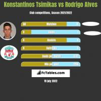 Konstantinos Tsimikas vs Rodrigo Alves h2h player stats
