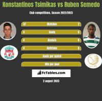 Konstantinos Tsimikas vs Ruben Semedo h2h player stats