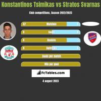 Konstantinos Tsimikas vs Stratos Svarnas h2h player stats